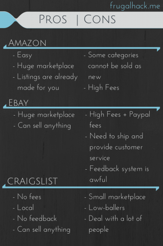 Amazon vs eBay vs Craigslist