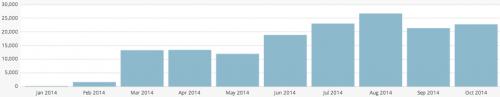 frugalhack.me Income Report October 2014